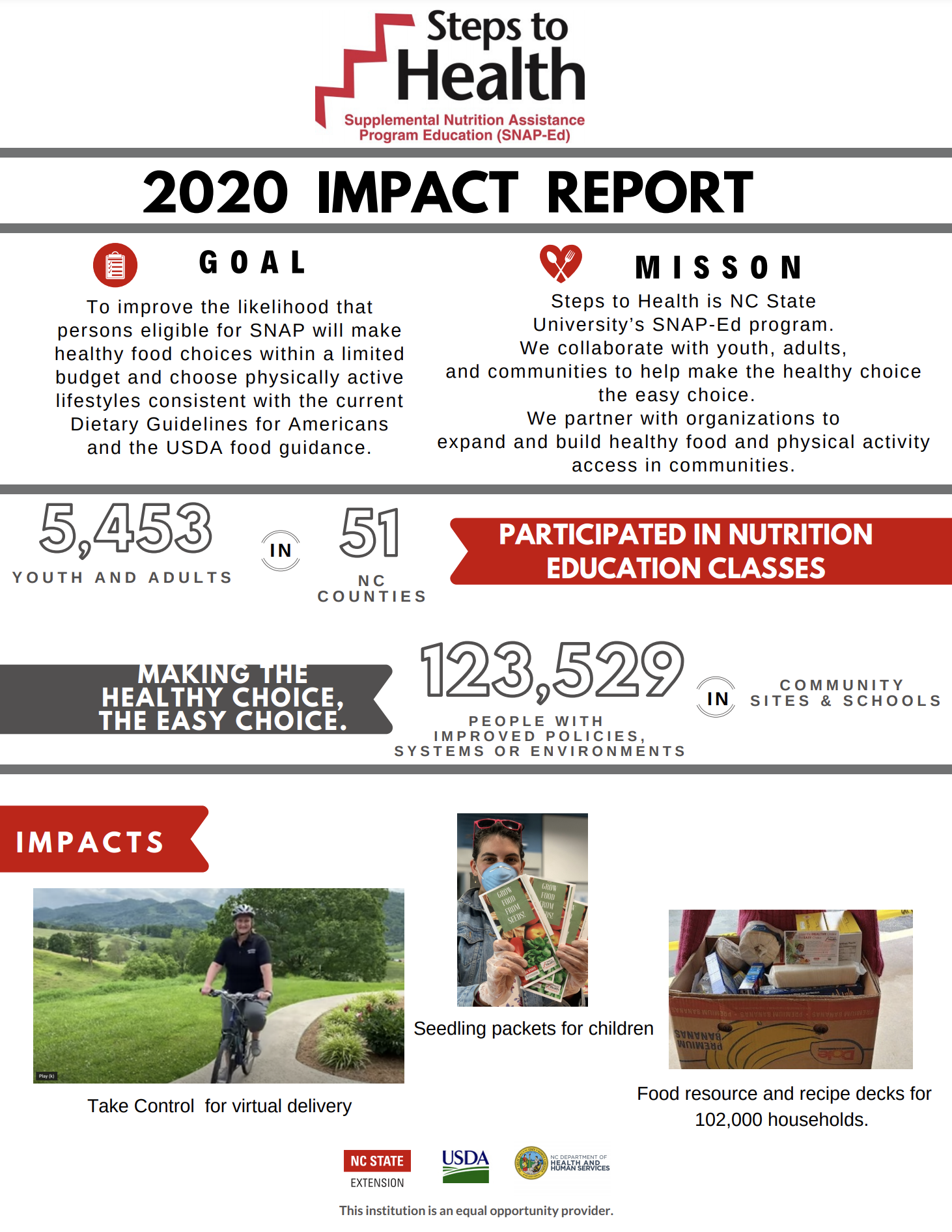 Report of Steps to HEalth Impact, infographic